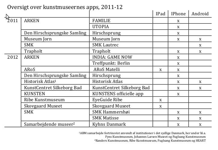 App-oversigt